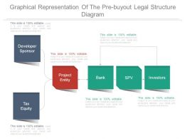 Graphical Representation Of The Pre Buyout Legal Structure Diagram