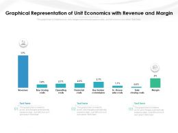 Graphical Representation Of Unit Economics With Revenue And Margin