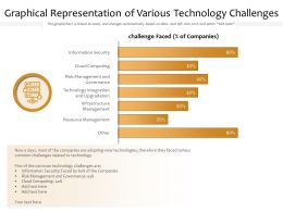 Graphical Representation Of Various Technology Challenges