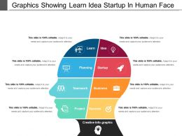 Graphics Showing Learn Idea Startup In Human Face