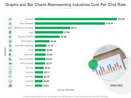 Graphs And Bar Charts Representing Industries Cost Per Click Rate
