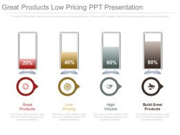 Great Products Low Pricing Ppt Presentation