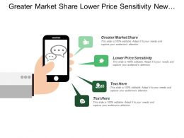 Greater Market Share Lower Price Sensitivity New Products Services
