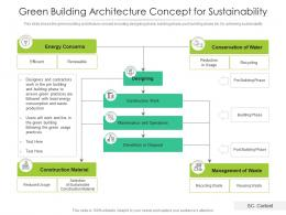 Green Building Architecture Concept For Sustainability