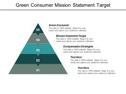 Green Consumer Mission Statement Target Compensation Strategies Operating Strategies Cpb