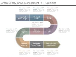 Green Supply Chain Management Ppt Examples