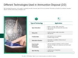 Green Technology Different Technologies Ammunition Disposal Detonation Ppts Icons