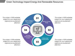 Green Technology Impact Energy And Renewable Resources