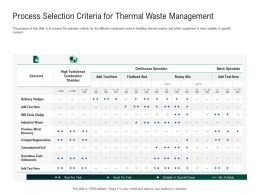 Green Technology Process Selection Thermal Waste Management Refinery Ppts Outline