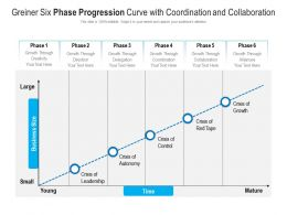 Greiner Six Phase Progression Curve With Coordination And Collaboration
