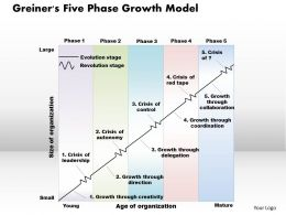 Greiners Five Phase Growth Model Powerpoint Presentation Slide Template