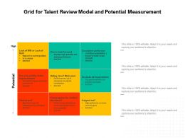 Grid For Talent Review Model And Potential Measurement