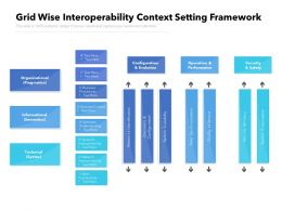Grid Wise Interoperability Context Setting Framework