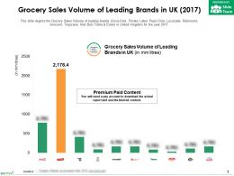 Grocery Sales Volume Of Leading Brands In UK 2017