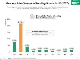 Grocery Sales Volume Of Leading Brands In UK 2017