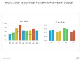 Gross Margin Improvement Powerpoint Presentation Diagram