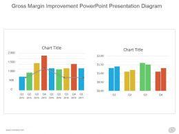 Gross Margin Improvement Powerpoint Presentation Diagram