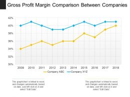 Gross Profit Margin Comparison Between Companies
