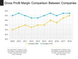 Gross Profit Margin Comparison Between Companies