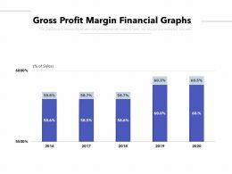 Gross Profit Margin Financial Graphs