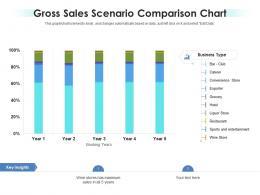 Gross Sales Scenario Comparison Chart