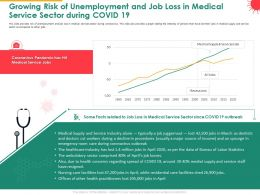 Growing Risk Of Unemployment And Job Loss In Medical Service Sector During COVID 19 Jobs Ppt Slides