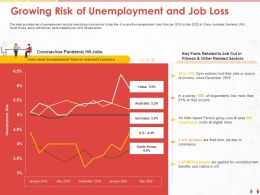 Growing Risk Of Unemployment And Job Loss Income Ppt Powerpoint Presentation Inspiration File Formats