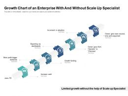 Growth Chart Of An Enterprise With And Without Scale Up Specialist