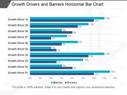 Growth Drivers And Barriers Horizontal Bar Chart Sample Of Ppt