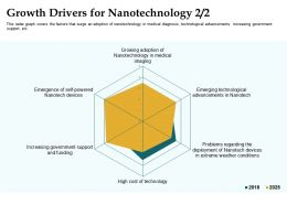 Growth Drivers For Nanotechnology Increasing Government Ppt Powerpoint Pictures