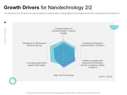 Growth Drivers For Nanotechnology That Surge Ppt Powerpoint Presentation Inspiration