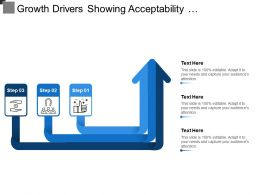 Growth Drivers Showing Acceptability Attractiveness And Affordability