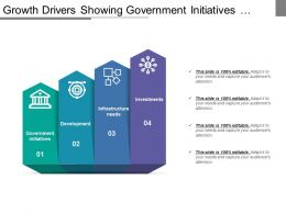 Growth Drivers Showing Government Initiatives Development Infrastructure Investment
