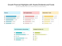 Growth Financial Highlights With Assets Dividends And Funds