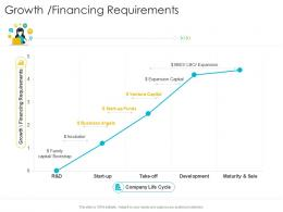 Growth Financing Requirements Startup Company Strategy Ppt Powerpoint Portfolio