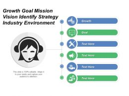 Growth Goal Mission Vision Identify Strategy Industry Environment