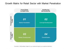 Growth Matrix For Retail Sector With Market Penetration