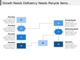 Growth Needs Deficiency Needs Recycle Items Municipal Composting