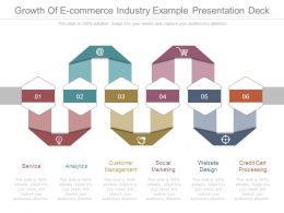 Growth Of E Commerce Industry Example Presentation Deck