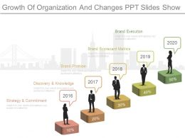 Growth Of Organization And Changes Ppt Slides Show