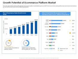 Growth Potential Of Ecommerce Platform Market Ecommerce Platform Ppt Rules