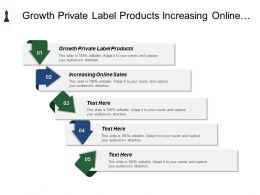 Growth Private Label Products Increasing Online Sales Inventory Turnover