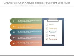 Growth Rate Chart Analysis Diagram Powerpoint Slide Rules