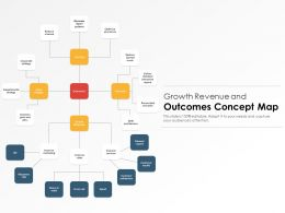 Growth Revenue And Outcomes Concept Map