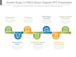 Growth Scope In Fmcg Sector Diagram Ppt Presentation