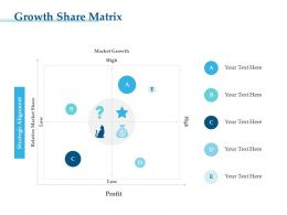 Growth Share Matrix High M3260 Ppt Powerpoint Presentation Slides Show
