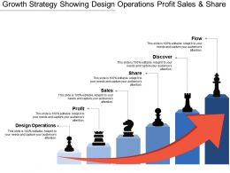 Growth Strategy Showing Design Operations Profit Sales And Share