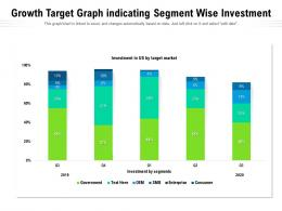 Growth Target Graph Indicating Segment Wise Investment