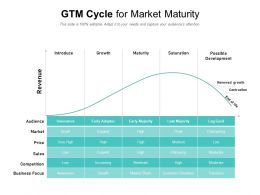 GTM Cycle For Market Maturity