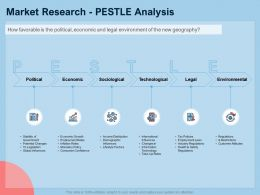 Guide To International Expansion Strategy Business Market Research Pestle Analysis Ppt Mockup
